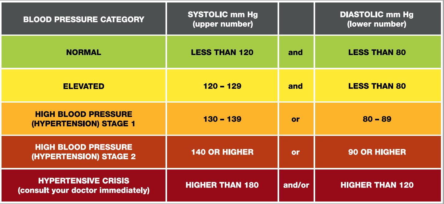 blood pressure chart   UNC Human Resources